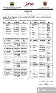 Daftar nomor telepon BPBD Kabupaten di Jawa tengah