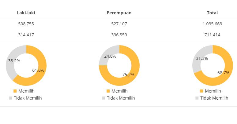 Partisipasi Pemilih di Pilkada Pati 2017 Capai 68,7%