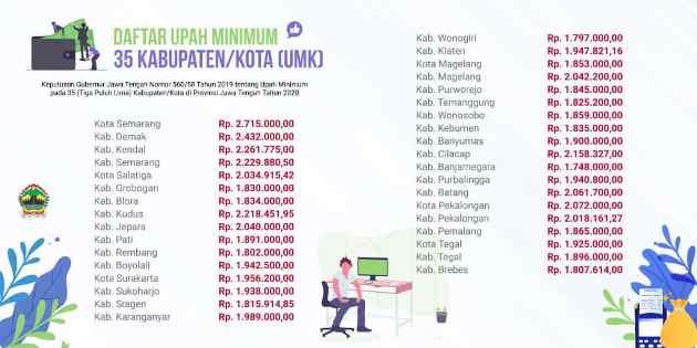 Upah Minimum Kabupaten se Jateng 2020, Pati Rp 1.891.000