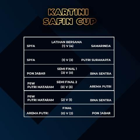 Hasil Final Kartini Safin Cup 2021