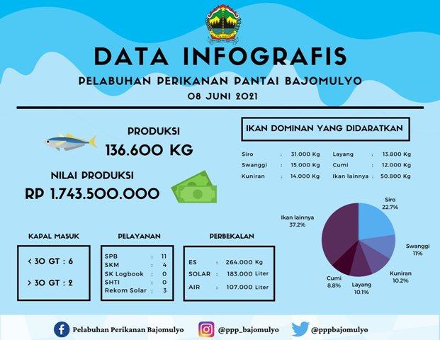 136,6 Ton Ikan Didaratkan di Pelabuhan Bajomulyo Juwana